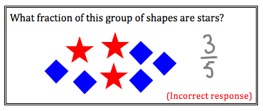 A group of shapes consisting of three stars and five squares. Question asking for the fraction of the group that are stars. Student answer is 3/5, which is incorrect.