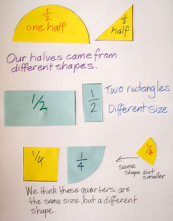 Student poster with cut out shapes marked with fractions and explanations.