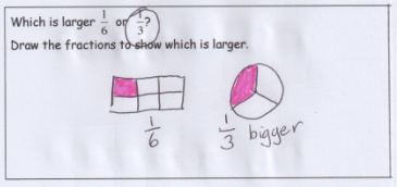 Hand drawn student work stating 1/3 is bigger than 1/6. 1/6 represented by a rectangle divided into six equal boxes, one coloured; 1/3 represented by a circle divided into three equal parts, with one coloured.