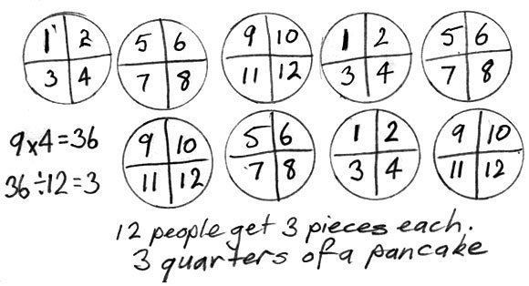 Nine circles each divided into quarters with each quarter numbered. Written explanation of sharing.