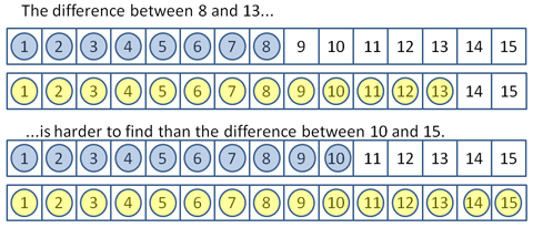 A pair of counting strips marked from 1 to 15, the upper one showing the difference between 8 and 13 and the lower the difference between 10 and 15. Finding the difference between 8 and 13 is harder than finding the difference between 10 and 15.