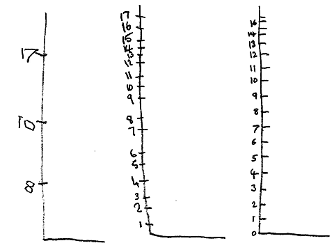 Hand drawn axes: the first with even intervals labelled 8, 10, 17; the second with uneven intervals labelled 1 to 17; the third with even intervals labelled from 0 to 14 and then 16.