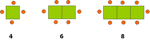 Three groups of squares: a single square, two adjacent squares and a row of three adjacent squares. One circle is placed next to each exterior side of each square.