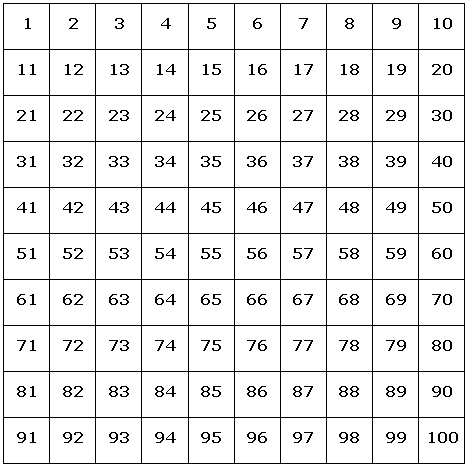A 10 by 10 grid marked with the numbers 1 to 100 starting at the top left corner and continuing in rows.