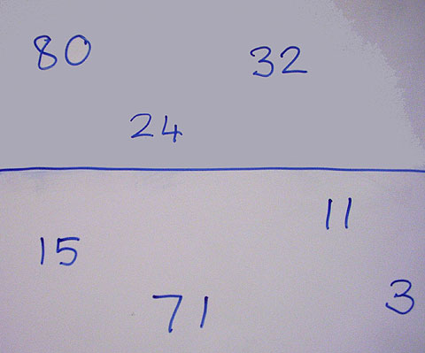Horizontal line with the numbers 80, 24 and 32 above the line and the numbers 15, 71, 11 and 13 below the line.