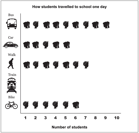 Graph depicting how children travel to school. Bus: 6 girls, 3 boys. Car: 4 girls, 1 boy. Walk: 3 girls, 4 boys. Train: 0. Bike: 1 girl, 5 boys.