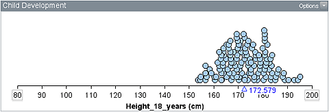 Dot plot with all data between about 153 cm and 196 cm, with a peak at about 172 cm.