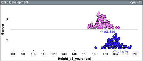 Two dot plots, female plot with data between about 152 cm and 184 cm and peak at about 167 cm, male plot with data between about 160 cm and 196 cm and peak at about 179 cm.