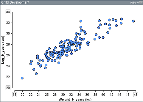Scatterplot with weight on the horizontal axis and leg length on the vertical axis, values rise from lower left to upper right and are quite close together.