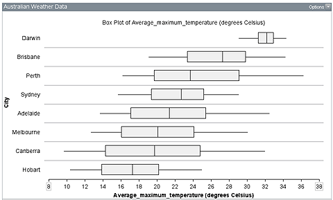 Examples Of Box Plots Difficulties With Informal Inference