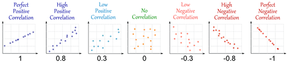 Seven scatter plots show the range of associations from a correlation of +1 through 0 to –1.