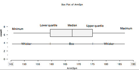 Box plot of arm span showing rectangle in centre with horizontal lines at either end. The rectangle (or box) covers the lower quartile, median and upper quartile. The lines (or whiskers) stretch to the maximum and minimum.