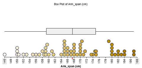 Sixty stacked data values under a box plot showing the data distribution.