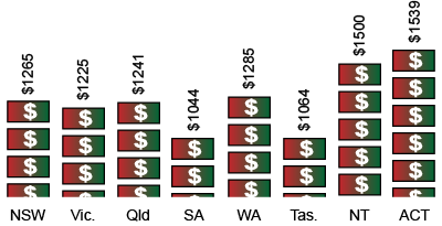 Pictogram shows SA spends the least on goods and services at $1044 and ACT the most at $1539.