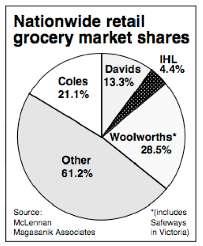 Pie graph showing Woolworths 28.5%, Coles 21.1%, David's 13.3%, IHL 4.4% and other 61.2%. The 'other' category appears to be less than half of the circle.
